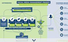 Social Media | | BVDW - Internet | Online