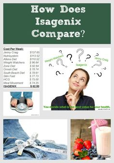 How Does Isagenix compare to other weightloss methods.