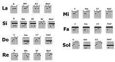 diagramas de acordes para guitarra - Buscar con Google