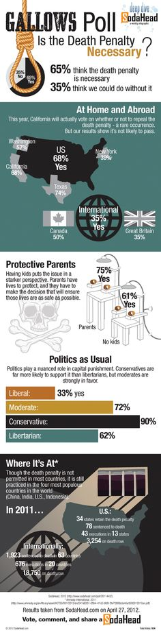 An Amos Content Group infographic for Sodahead: What does the public think about the death penalty? #infographic