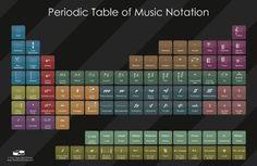 Periodic Music table