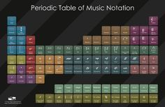 Periodic Music table