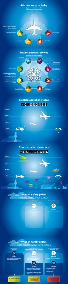 Drone infographics: A look into the aviation of the future - Transport