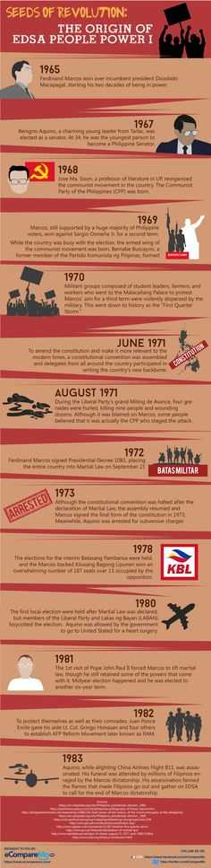 As we celebrate the Anniversary of the People Power Revolution, lets recall the events that sowed the seeds of 1986 People Power Revolution. People Power Revolution, Youth Group Games, Power To The People, Current Events, Infographics, Philippines, Seeds, Anniversary, The Originals