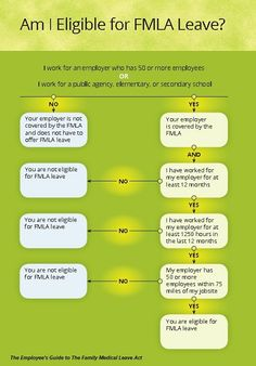 A way to determine if you can request FMLA leave from your employer.