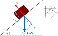 This equation computes the force of friction (`F_f`)on an object which is stationary on an inclined plane. This equation defines the minimal force of friction required to keep the object in a static location on an inclined plane. Physics 101, Learn Physics, Physics Formulas, Physics And Mathematics, Mathematics Geometry, Science Classroom, Teaching Science, Examples Of Force, Physics High School