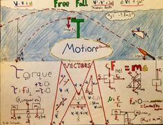 Mind Maps Across the Curriculum! - The CreativityCore