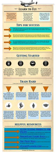 Learn to Fly..| #infographic #fly #pilot