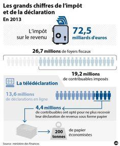 Les grands chiffres de la déclaration d'impôts 2013