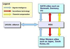 UKUSA Agreement - Wikipedia, the free encyclopedia