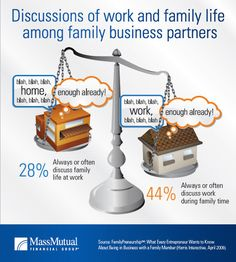 Discussions of work and family life among family business partners