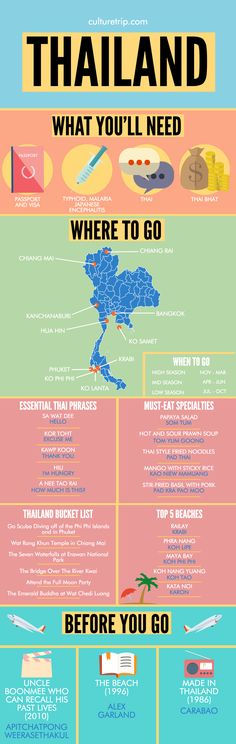 Food infographic A Complete Travel Guide To Thailand by the Culture Trip. Infographic Description A Complete Travel Guide To Thailand by the Culture Travel List, Travel Goals, Asia Travel, Travel Guides, Travel Packing, Travel Trip, Travel Bucket Lists, Budget Travel, Kerala Travel