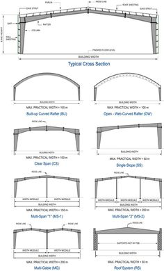 View our web-site for way more on the subject of this terrific roof structure Truss Structure, Steel Structure Buildings, Steel Trusses, Roof Trusses, Pre Engineered Metal Buildings, Civil Engineering Design, Roof Truss Design, Warehouse Design, Steel Frame Construction