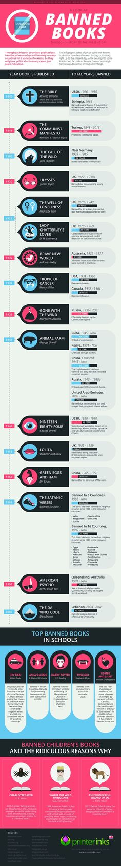 Great info graphic about the history of banned books.