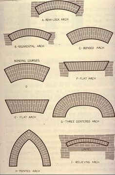 """Types of Brick Arches. Note the """"rowlock"""" arch, which is the style throughout rest of house. I recommend this option for style."""