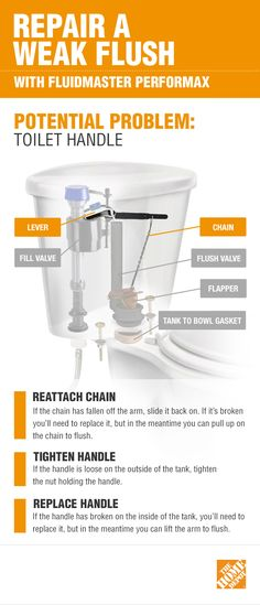 If your toilet has a weak flush, the problem may be the toilet handle or the chain. Make sure the chain isn't loose and hasn't slid off the arm. If it has, tighten it or reconnect it. If that doesn't help, click the infographic to get more details and shop Fluidmaster PerforMAX if you need to replace your toilet's parts.
