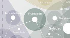 """FRUSTRACIÓN:  """"Hasta en el más rotundo éxito subyace un trasfondo de amargura, frustración y desencanto"""", José L. Rodríguez Jiménez. #emociones #frustración #emotions #infographics #design"""