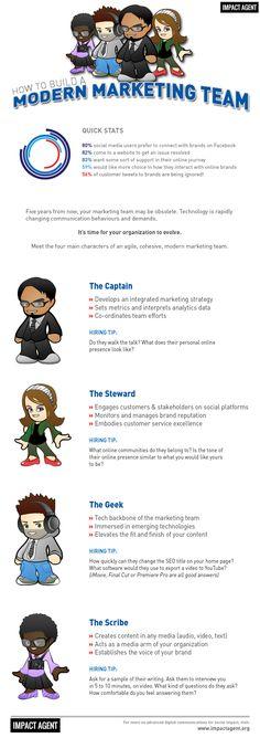 How to Build a Modern #Marketing Team