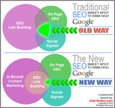 """""""... the """"sweet spot"""" to rank well is much smaller on the new way of ranking. Why is that? Because the formula to rank has added a much more complex ranking factor in addition to the other already complex ranking factors of social signals, on-page SEO and Link-Building."""""""