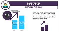 The most dramatic increases were in throat cancer and tongue cancer, according to FAIR Health.