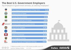Working for the government has its perks; here are the best to work for in the U.S. http://onforb.es/1FTgkHA