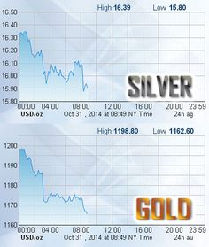 Silver just went below $16 and Gold is under $1200 during early morning trading. How is that for a Spooky Halloween Treat?