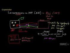 CryptoLocker Malware | Sourcefire Chalk Talks