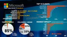 People tweeting about #microsoft are not tweeting on #microsoft.