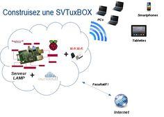 Une SVTuxBOX pour partager du contenu numérique en et hors la classe  