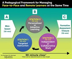 A Pedagogical Framework for Managing Face-to-Face and Remote Learners at the Same Time Instructional Coaching, Instructional Strategies, Teaching Strategies, Pedagogical Strategies, Flip Learn, Formative Assessment, Middle School Teachers, Cooperative Learning, Educational Technology