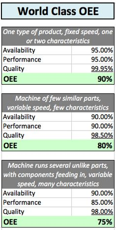 Determining the OEE, Overall Equipment Effectiveness and its three elements Visual Management, Change Management, Kaizen, Lean Office, Lean Project, Process Capability, Supply Chain Logistics, Reliability Engineering, Cost Accounting