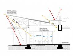 House Liebmann / Daffonchio and Associates passive solar approach Architecture Antique, Architecture Graphics, Green Architecture, School Architecture, Sustainable Architecture, Sustainable Design, Architecture Details, Pavilion Architecture, Architecture Board