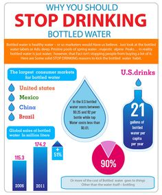 Infographic: Why You Should Stop Drinking Bottled Water