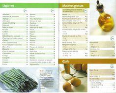 Liste des points Weight Watchers légumes, graisse et oeufs