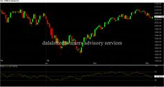 S&P 500 weekly technical report for 9 to 13 may 2016