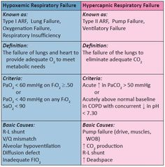 hypoxemic vs hypercapnic respiratory failure