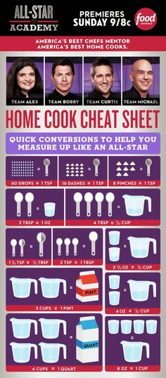 Home Cook Cheat Sheet Measurement Conversion Guide [INFOGRAPHIC] — AllStar Academy is part of Food network recipes - Get this handy home cook's cheat sheet conversion guide so you can cook like one of the competitors on AllStar Academy Cooking 101, Cooking Recipes, Healthy Recipes, Cooking Games, Cooking Light, Cooking Turkey, Cooking Steak, Cooking Classes, Pizza Recipes