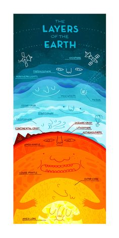 """""""The Layers of the Earth - fun infographic"""" I'm going to say this is geography because it is just so darn cute. This is actually a great picture of the layers of the Earth and I shall use resource one day. Kid Science, Earth And Space Science, Earth From Space, Science Classroom, Teaching Science, Science And Nature, Science Experiments, Physical Science, Computer Science"""