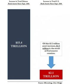 How China's Stunning $15 Trillion In New Liquidity Blew Bernanke's QE Out Of The Water ---- China has been quietly injecting nearly three times in liquidity into its own economy (and markets, and foreign economies and markets) as the Fed and the Bank of Japan combined