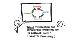 Really!? Evaluation and improvement happening, and in circular shape?! I want to know more!