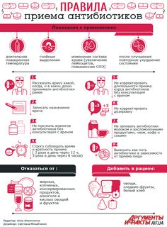 Правила приема антибиотиков: что нужно обсудить с врачом | Здоровая жизнь | Здоровье | АиФ Украина