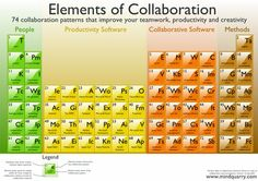Use these elements of collaboration to help improve productivity. #Productivity #ImproveProductivity #Creativity #Innovative