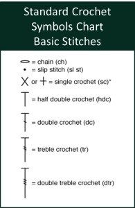 How to Read and Use a Crochet Chart – Part 1