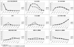 悩みやストレスの状況の統計(平成22年版)
