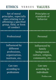 What is the difference between Ethics and Values? Values are influenced by family background, culture, religion, etc. Ethics are influenced by different . Research Writing, Academic Writing, Writing Words, Writing Tips, Teaching Ethics, Philosophy Theories, Social Work Exam, Psychology Notes, Confusing Words