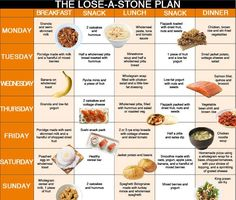 diet plan to lose half a stone in a week