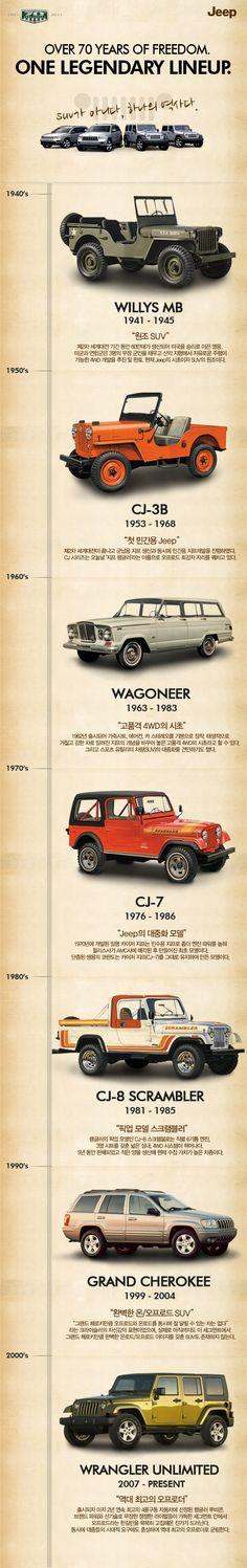 ¡Notable! Muy buena historia de Jeep. Sus modelos desde hace muchos años atrás #MásQuePasión
