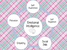 Emotional Intelligence: What is it