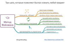 Метод Фейнмана. Три шага, которые позволяют быстро освоить любой предмет | Консалтинговая компания «Правила игры»