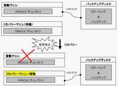 Oracle(オラクル)のバックアップとリカバリー超具体論
